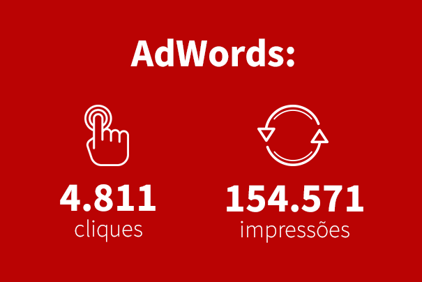 Arte 2 - Adwords